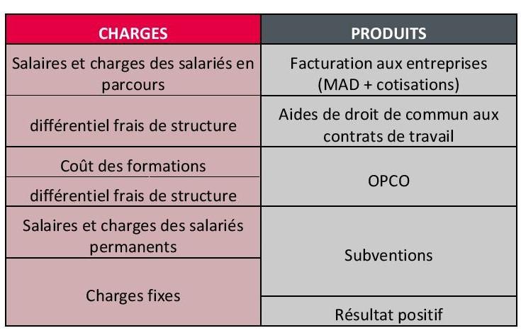 Le Modele Economique Et Juridique Les Geiq